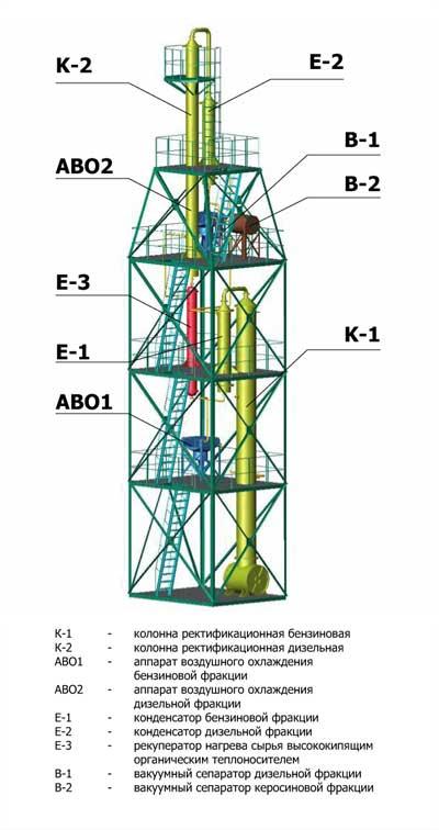 Способы переработки нефти схема нефтеперегонной установки ее работа